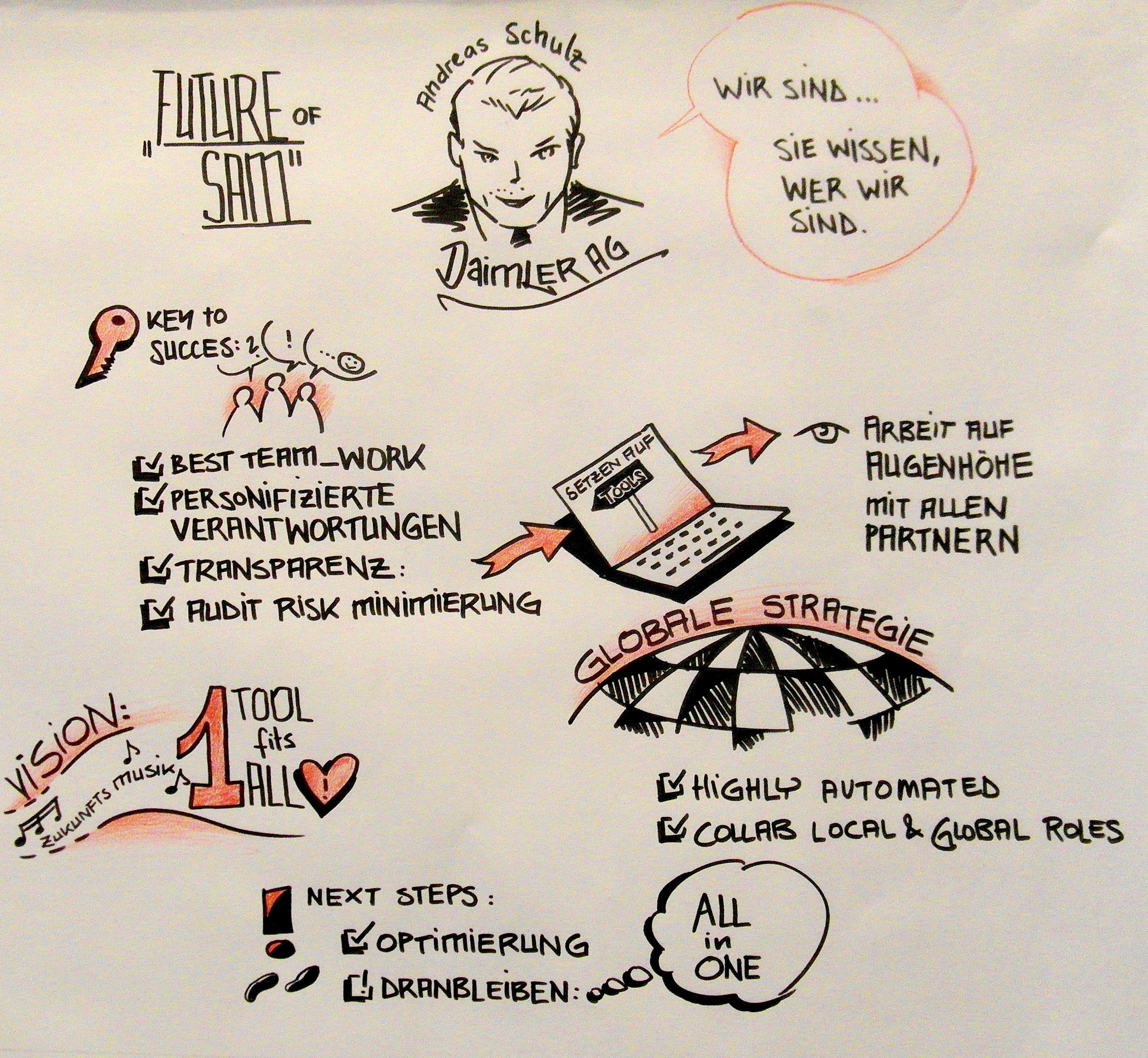 Graphic facilitation: Marianna Poppitz @ Software Asset Management Strategies - SAMS (2016) #Daimler #global #SAM #Strategie