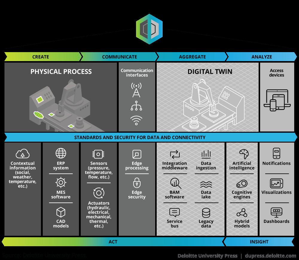 Digital Twin Conceptual Architecture Robotics Pinterest