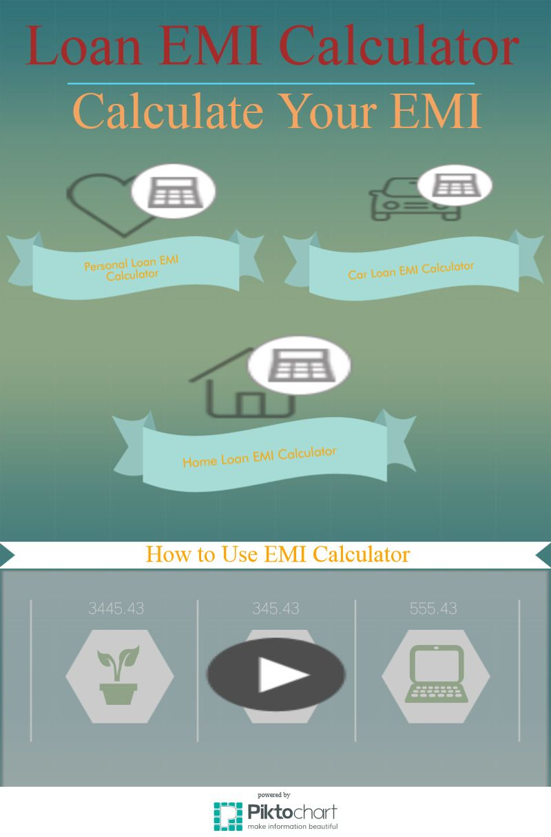 Emi Calculator  Calculate Equated Monthly Installment Emi For