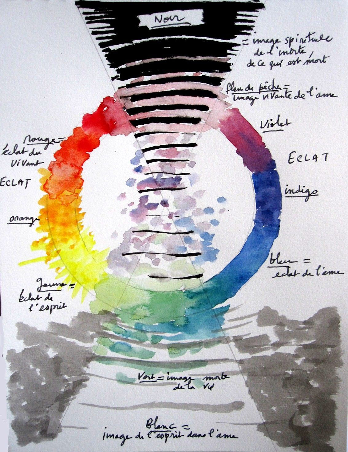 Sketchpad: La théorie des couleurs de Rudolf Steiner