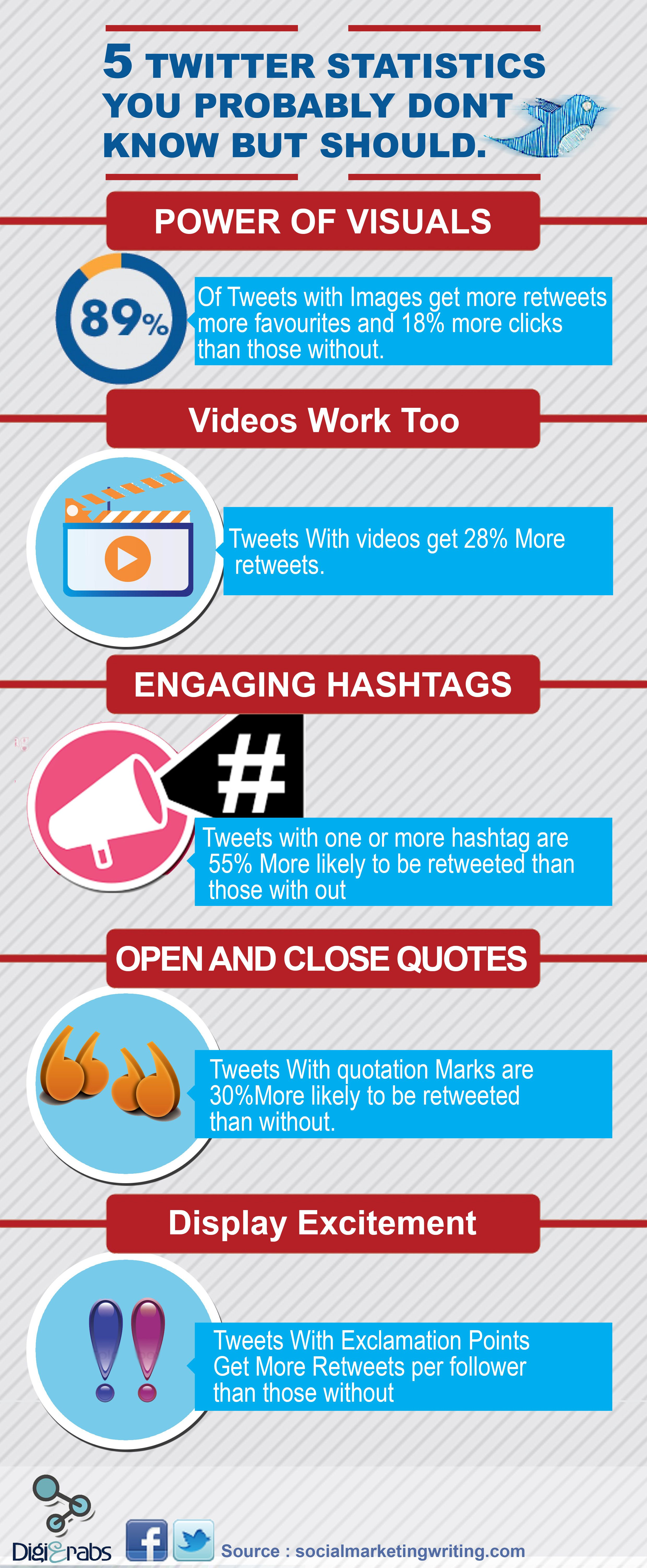 5 Twitter Statistics You Probably Don\'t Know But Should #infographic ...