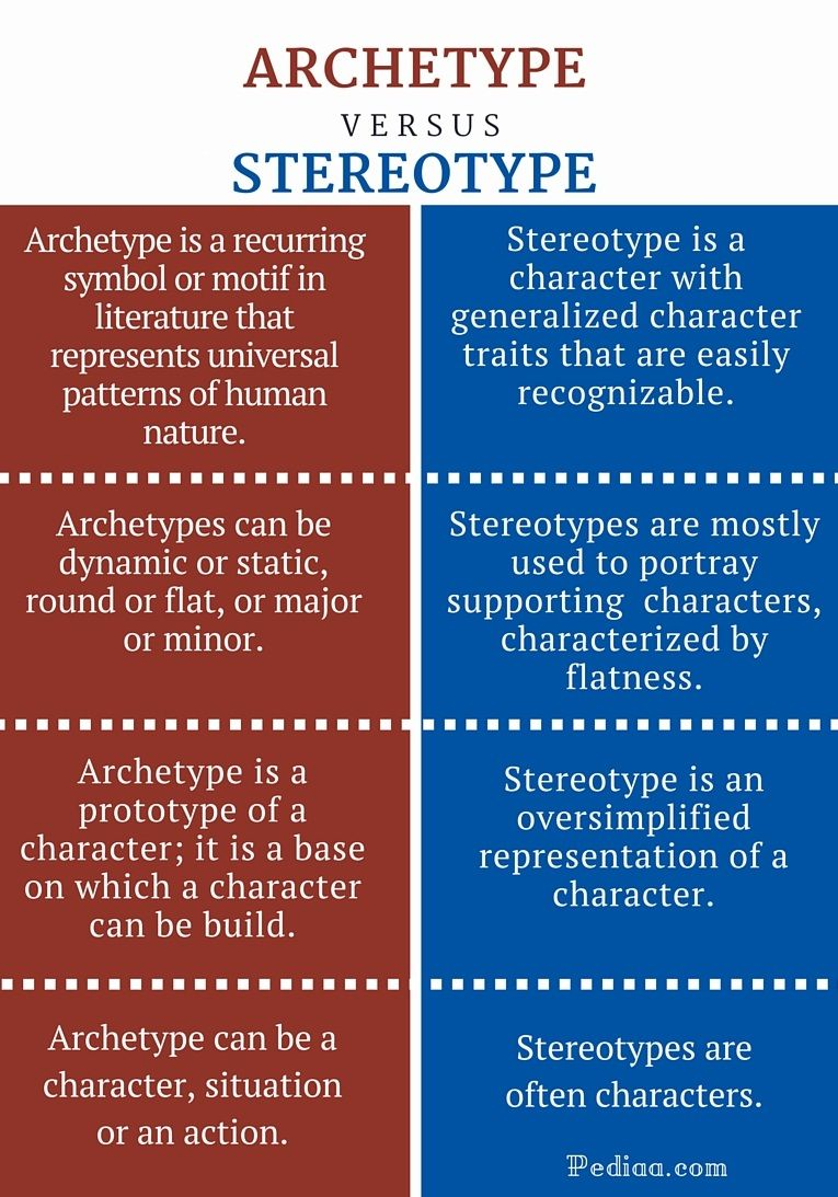 Difference Between Studio And 1 Bedroom: Difference Between Archetype And Stereotype- Infographic