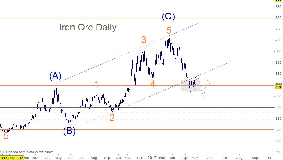 Iron Ore Elliott Wave Daily Chart The Move Up That Touches The