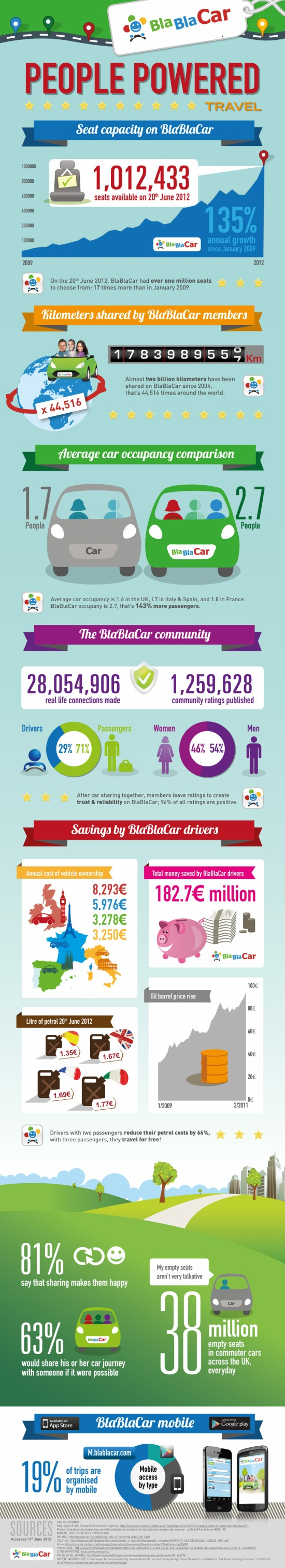 """Sounds good to me. """"Car sharing in the UK. Is it catching on?"""""""