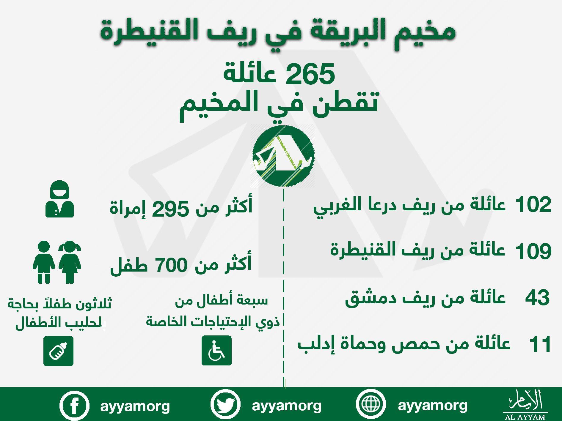 تعرف على المخيم الذي تقطنه مئات العائلات السورية والواقع في ريف القنيطرة Infographic Map Map Screenshot