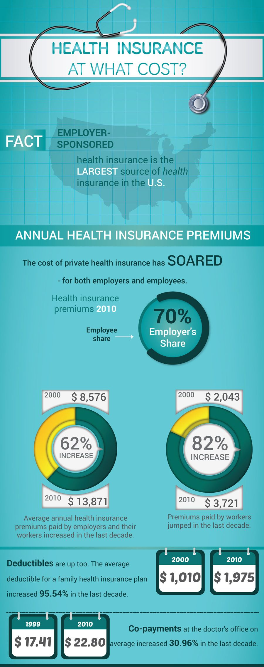 Employer Sponsored Health Insurance Is The Largest Source Of