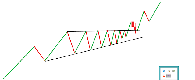 Ascending triangle formation in forex investment logo 99designs website