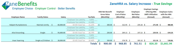 Why Employers Should Offer Hras Vs Giving Raises 100 Tax Free To Employees Tax Free Group Health Insurance Group Health