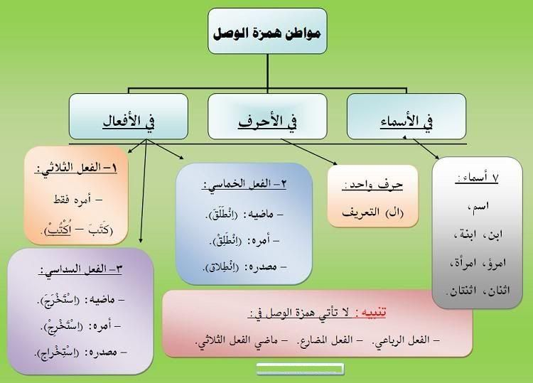 Image Result For مذكر و مؤنث Learn Arabic Language Arabic Lessons Arabic Language