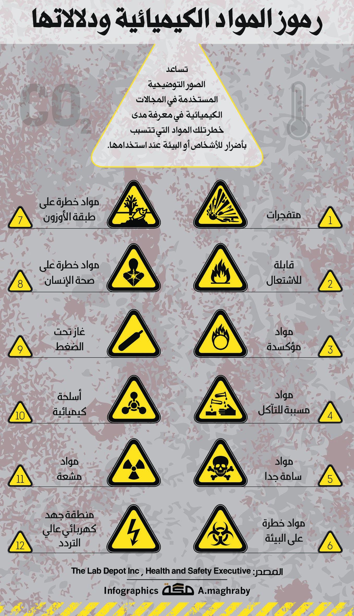 رموز المواد الكيميائية ودلالاتها صحيفة مكة انفوجرافيك منوعات Arizona Logo School Logos Home Gadgets