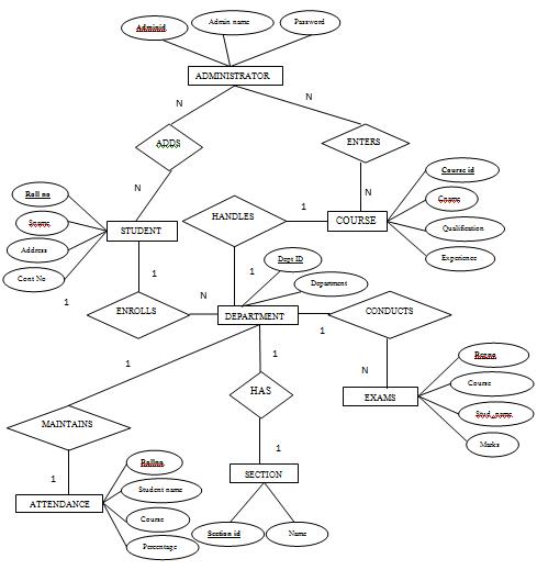 Entity Relationship Diagram Software 2003 Gmc Sierra 2500hd Radio Wiring Student Management System Er Google Search