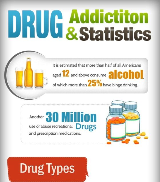 Facts and Statistics about Drugs and Drug Addiction ...