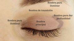 Cómo aplicar sombras de ojos de forma FÁCIL y RÁPIDA: TIPS para principiantes