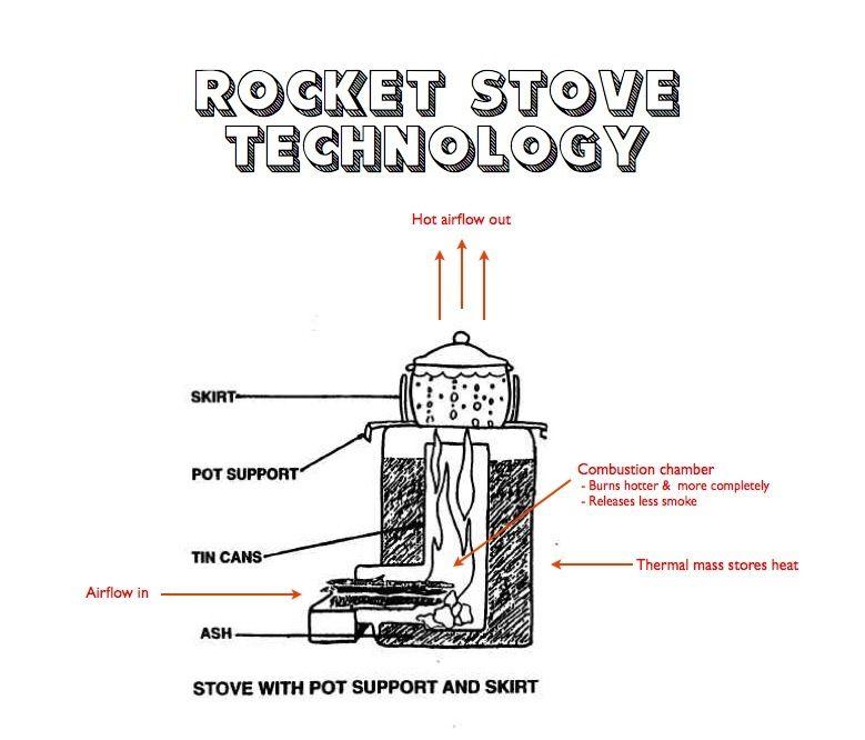 Rocket Stoves On Pinterest Stoves Pizza Ovens