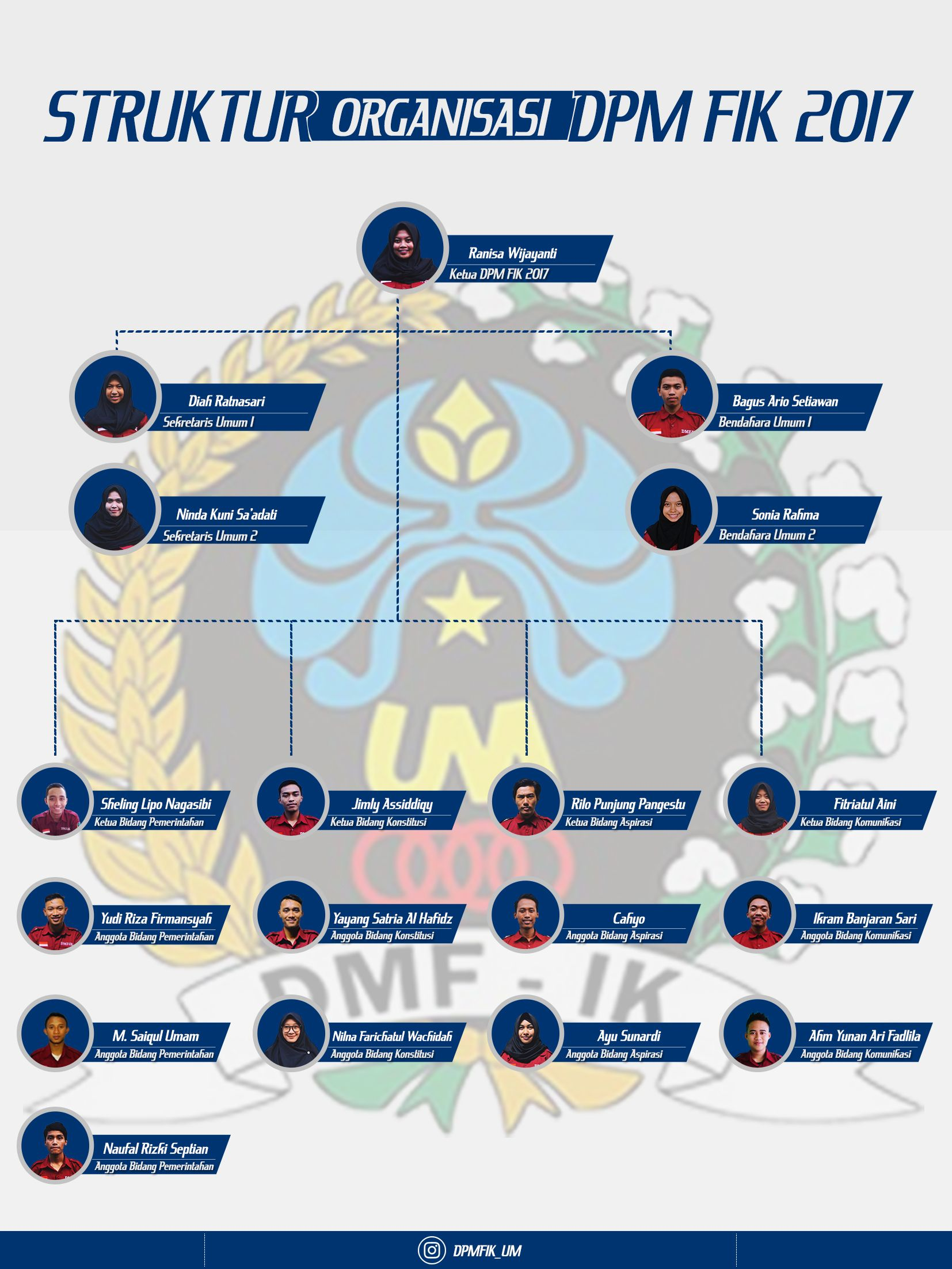 Download Template Struktur Organisasi Word : download, template, struktur, organisasi, Organizational, Structure, Student, Representative, Council, Faculty, Sports, Science, Chart, Design,, Structure,