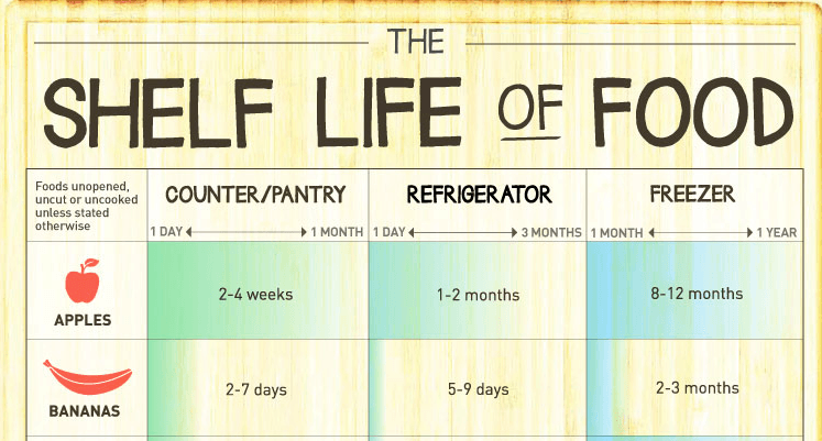 The Shelf Life of Common Foods Food infographic, Shelf