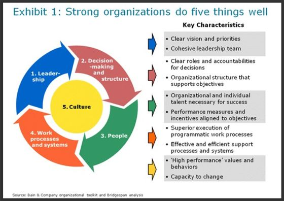 Key Elements Of Effective Organizations BridgespanS Organization