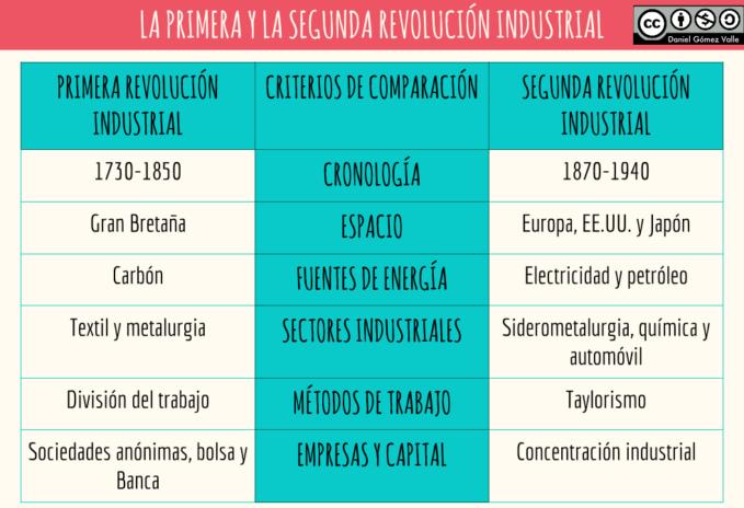 Cuadro Comparativo Entre Revolución Industrial Y Revolución Francesa Cuadro Comparativo Revolución Industrial Primera Revolucion Industrial Revolucion