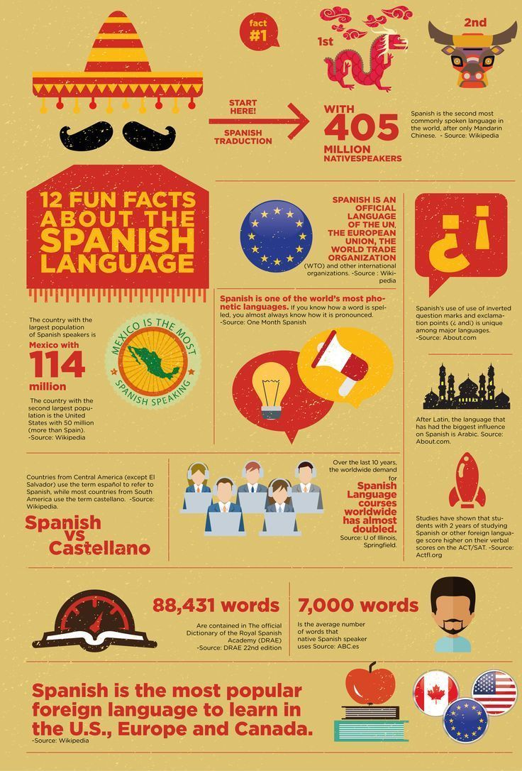 Educational infographic : Educational infographic : 12 Fun Facts About the Spanish language #learningspanish