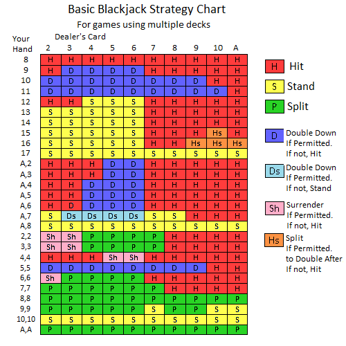 Rules for blackjack betting card bitcoins as fast as possible