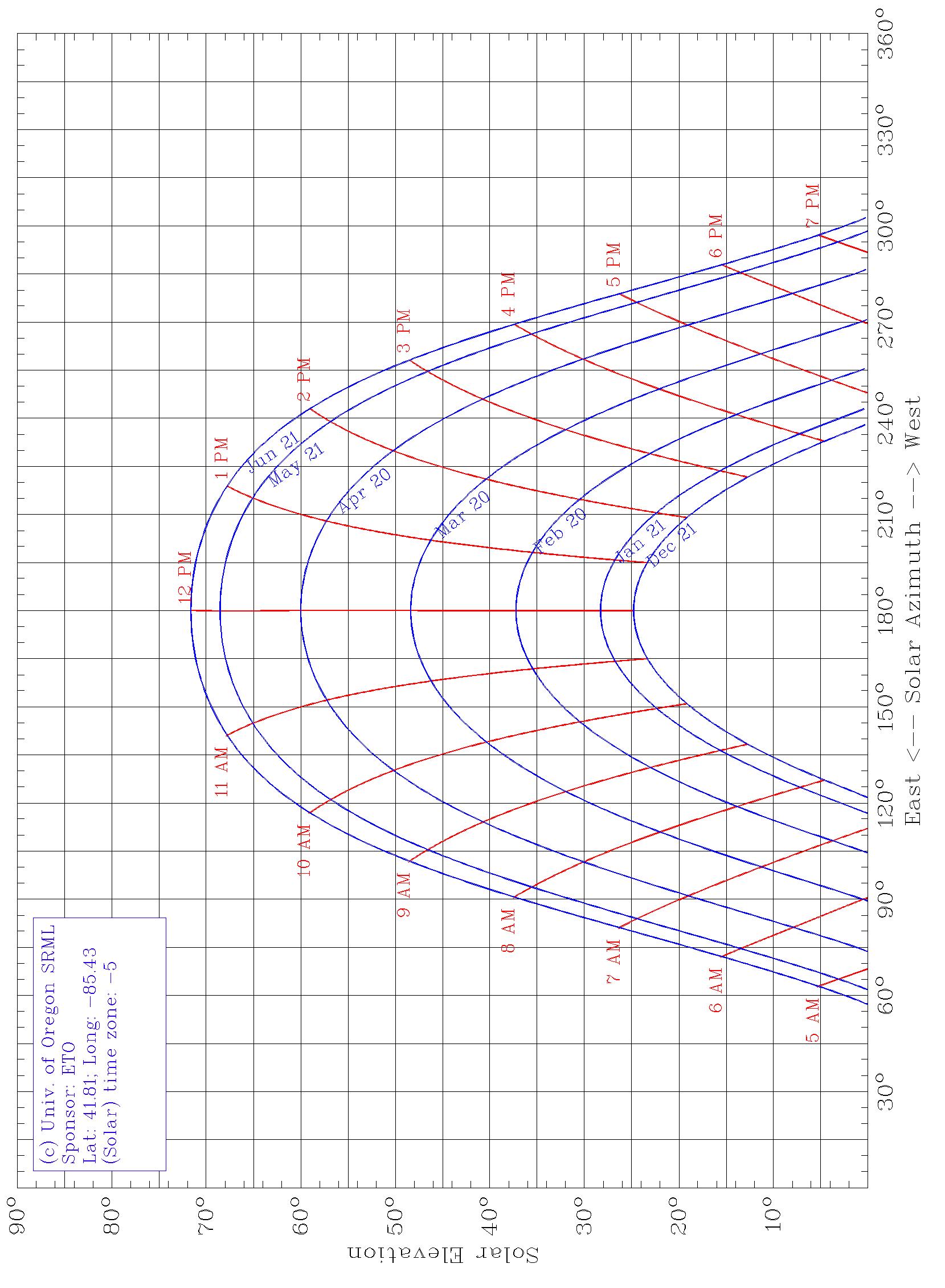 UO SRML Sun Chart Solar time, Solar pv systems, Pv system