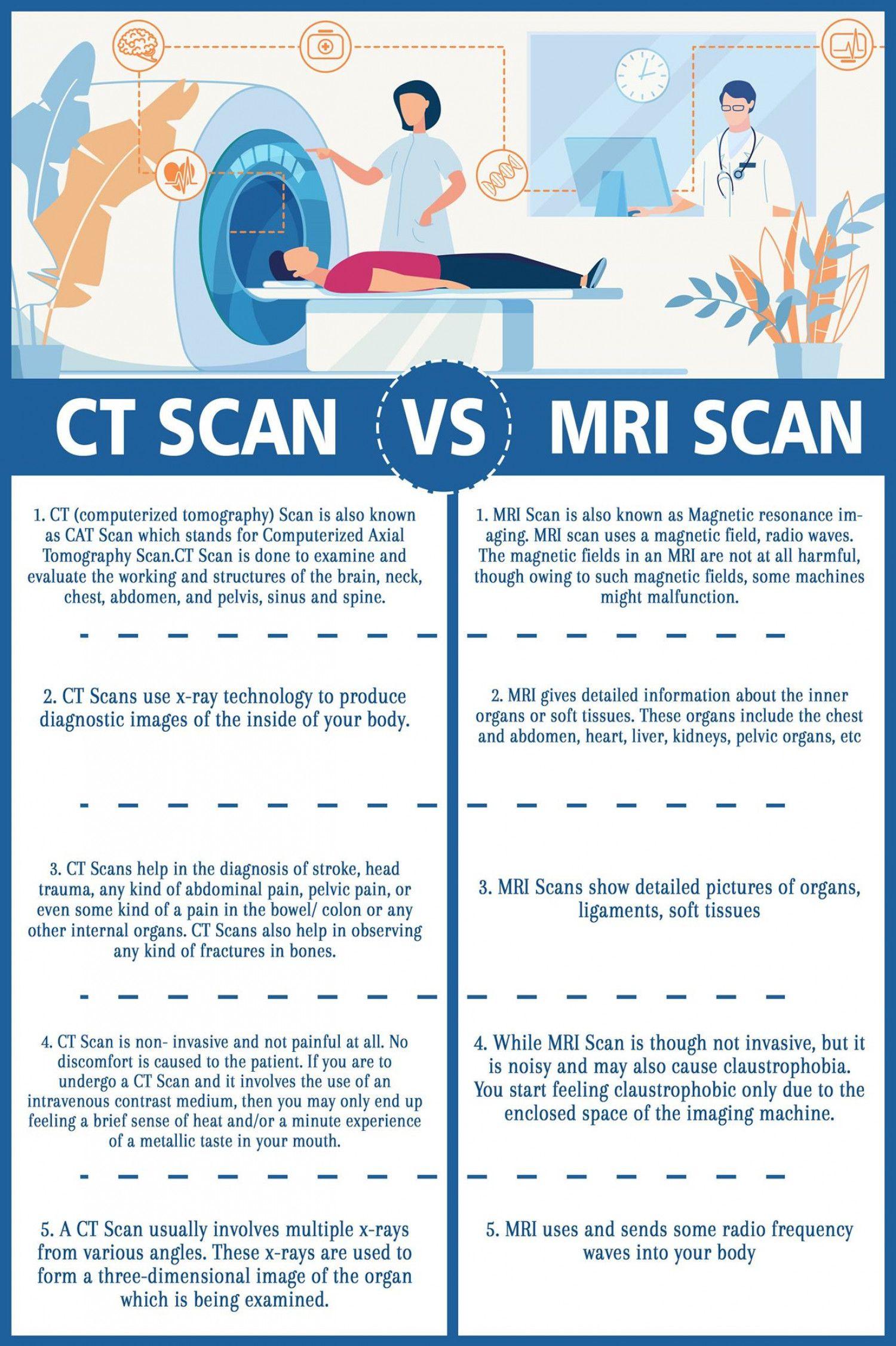Ct Scan Vs Mri Scan Ct Scan Mri Scan Pharmacology Nursing