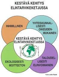 Kuvahaun tulos haulle kestävä kehitys ruokapalveluissa