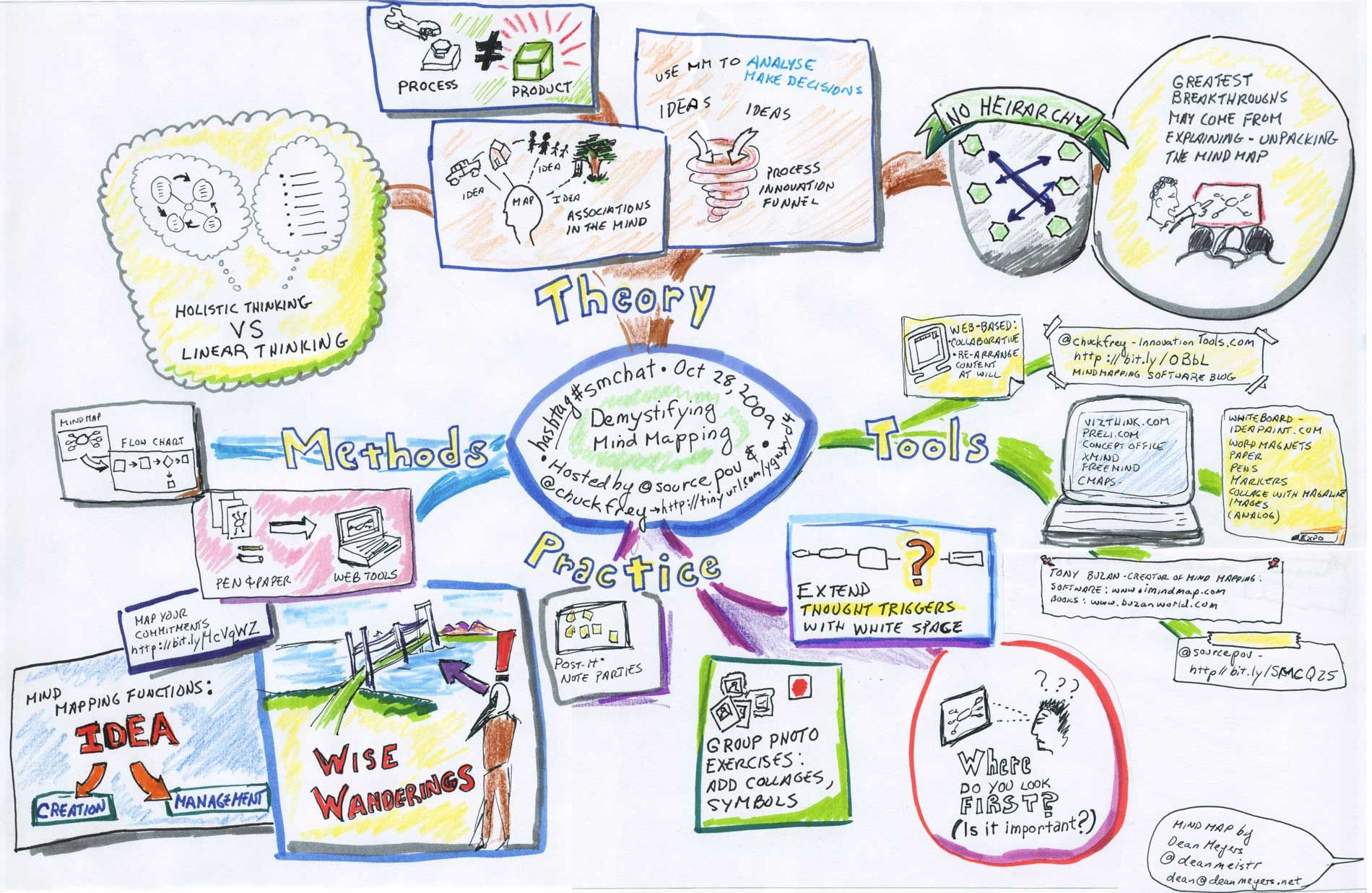 A Mind Map about... Mindmapping. HT to Dean Meister (The 2 dimensions of mindmapping suggest an N-dimensional idea space, particularly in contrast to a 1-dimensional and hierarchical [1 direction] list.)