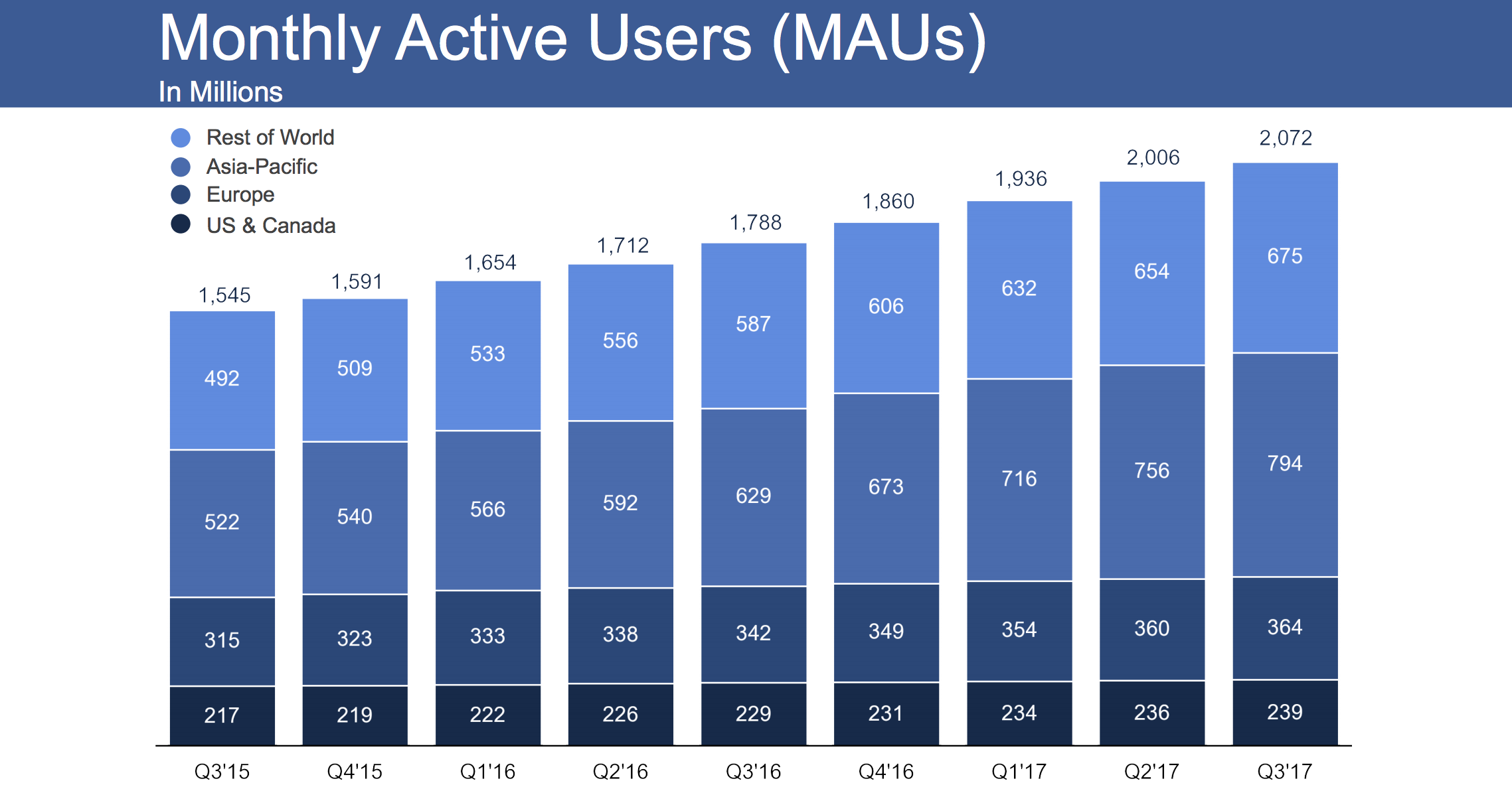 Facebook Beats In Q3 With 4 7b Profit Record Share Price Despite