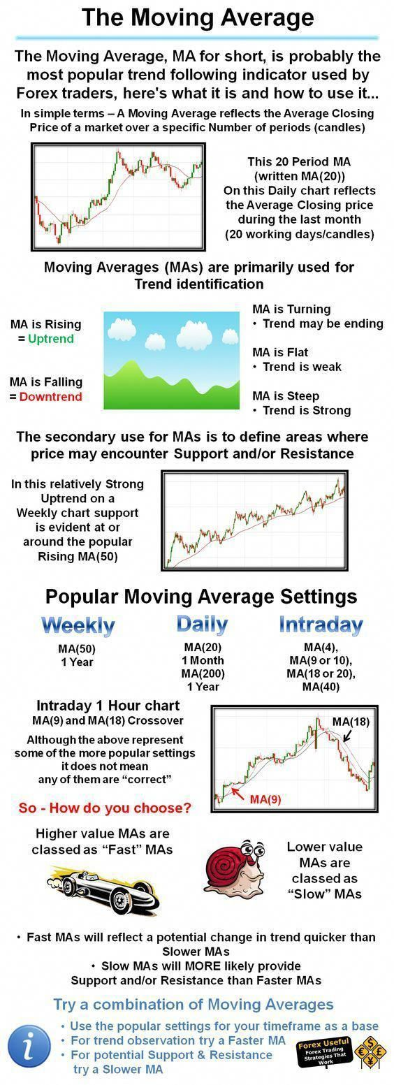 Learn To Trade Forex Moving Average Investing In Stocks