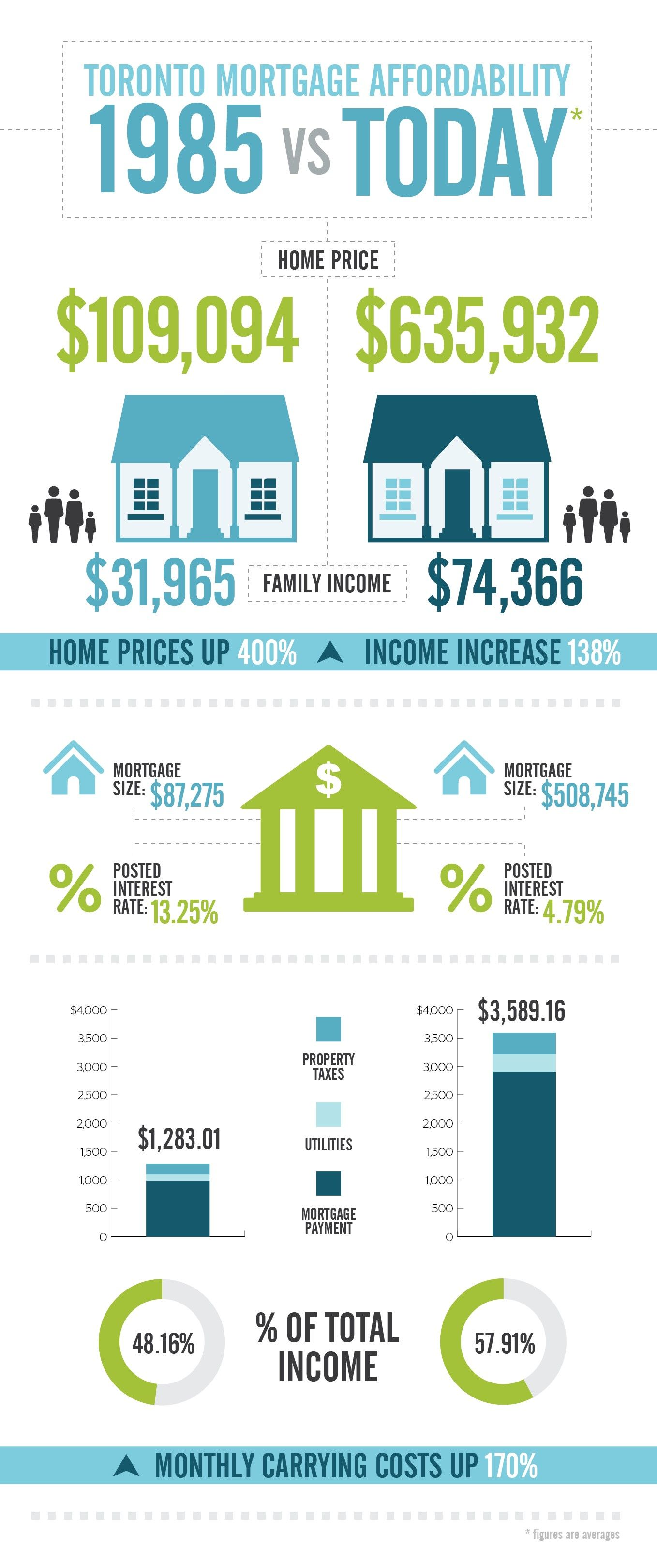Infographic Toronto Mortgage Affordability 1985 Vs Today Real Estate Infographic Mortgage Best Mortgage Rates Today