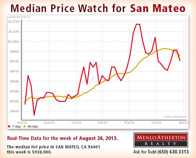 The median list price in SAN MATEO, CA this week is $938,000. The 73 properties have been on the market for an average of 64 days.  With inventory and days-on-market basically unchanged and the Market Action Index increasing, the market is not sending strong directional signal for the near-term outlook.