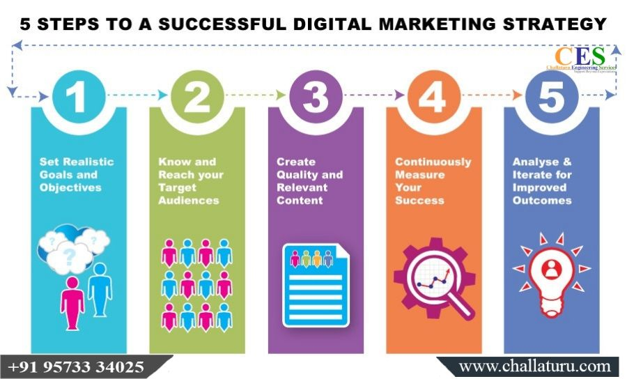 5 Steps To A Successful Digital Marketing Strategy Seo Smm Smo Contentmarkting Email Digital Marketing Strategy Marketing Strategy Online Marketing Agency