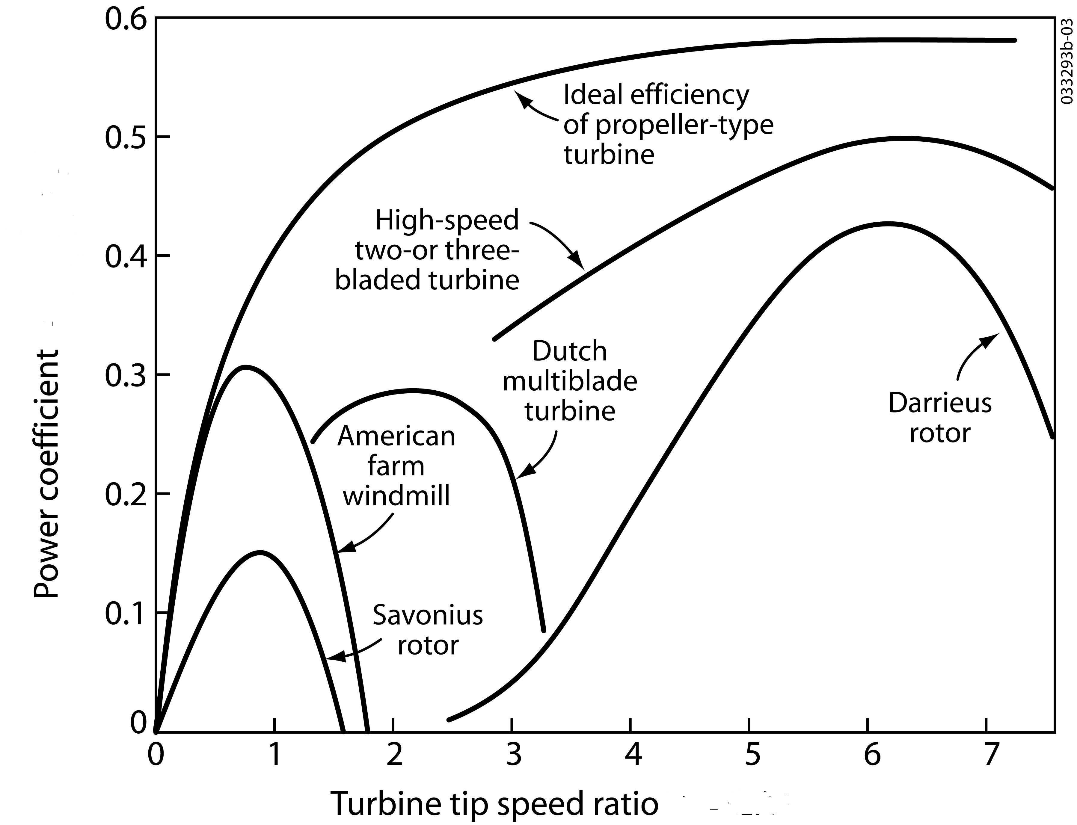 Turbine Tip Speed Versus Power Coeficient For Different