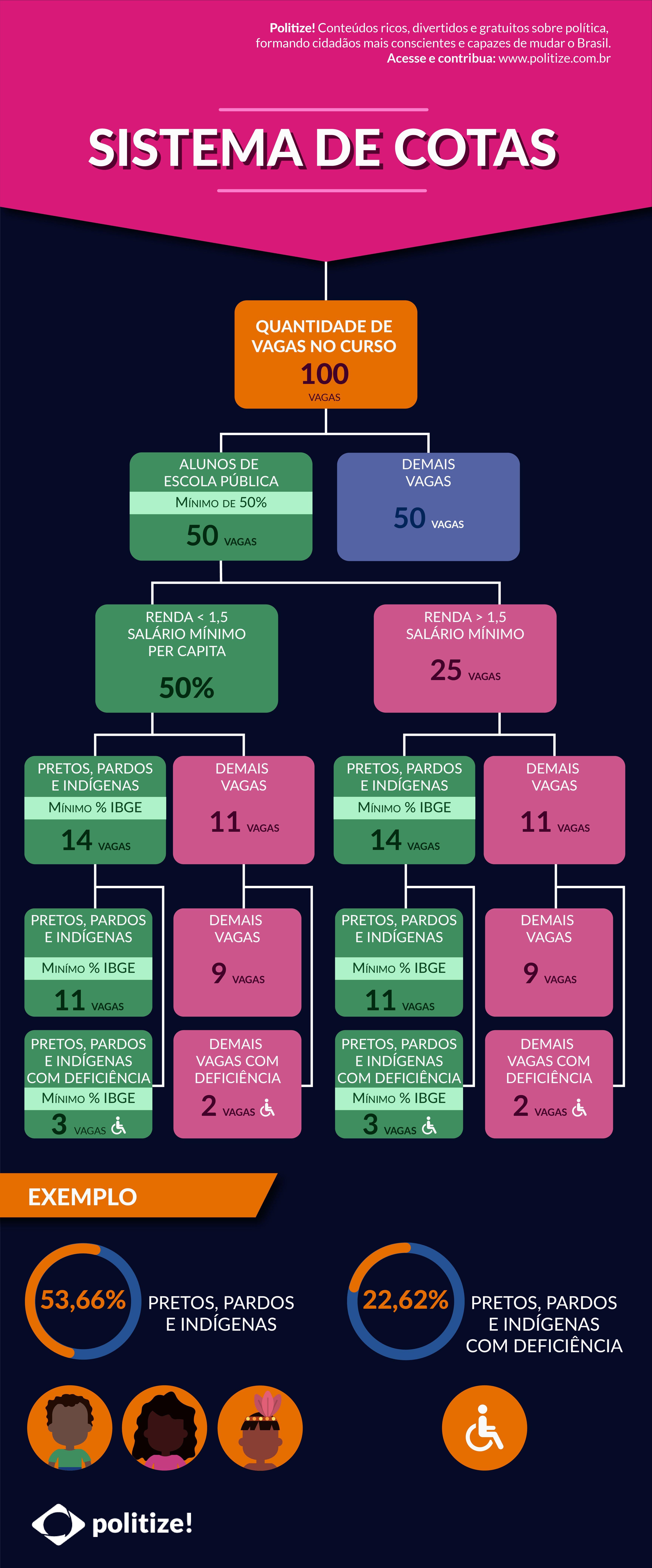 Sistema De Cotas No Brasil Deu Certo Concursos Publicos