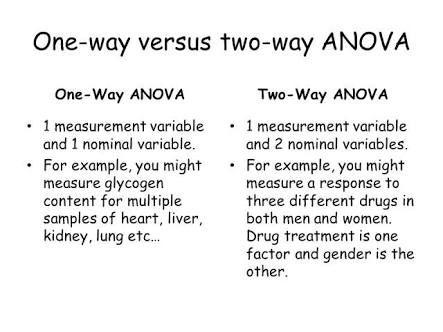 One vs two way anova | Numbers Hurt My Head. Stats. | Pinterest
