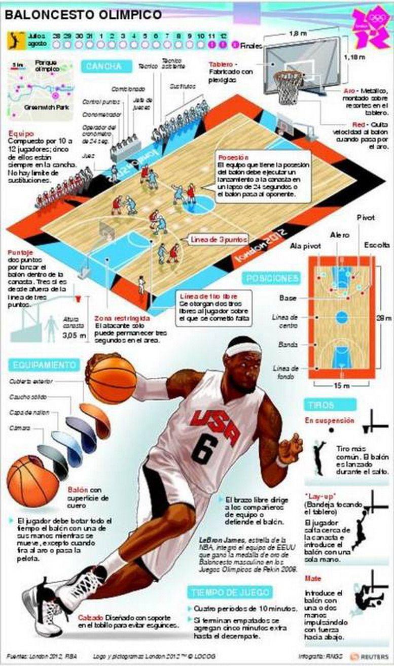 Deportes Olimpicos En Infografias Basketball Skills Basketball Information Basketball Training