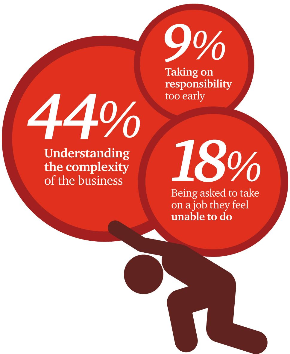 Explore key findings from PwC's Next Generation survey