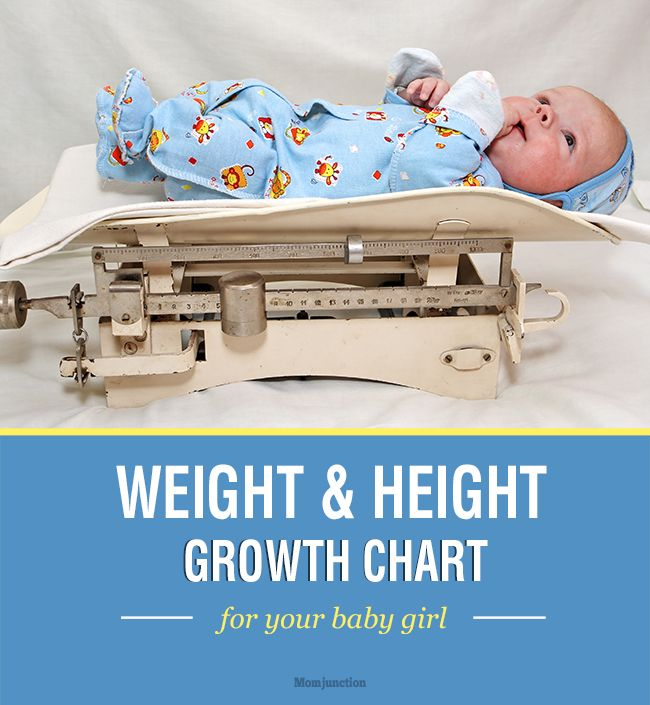 Standard Height and Weight Chart for Baby Girls Growth charts - weight chart for girl