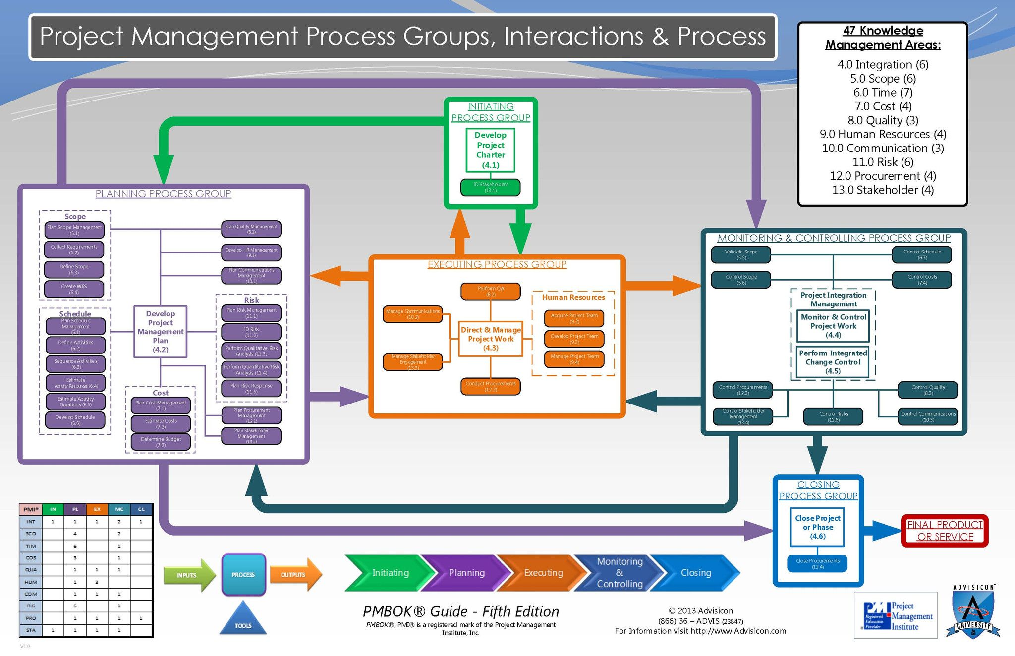 PMBOK® 5 Process Group Map | WORK | Project management