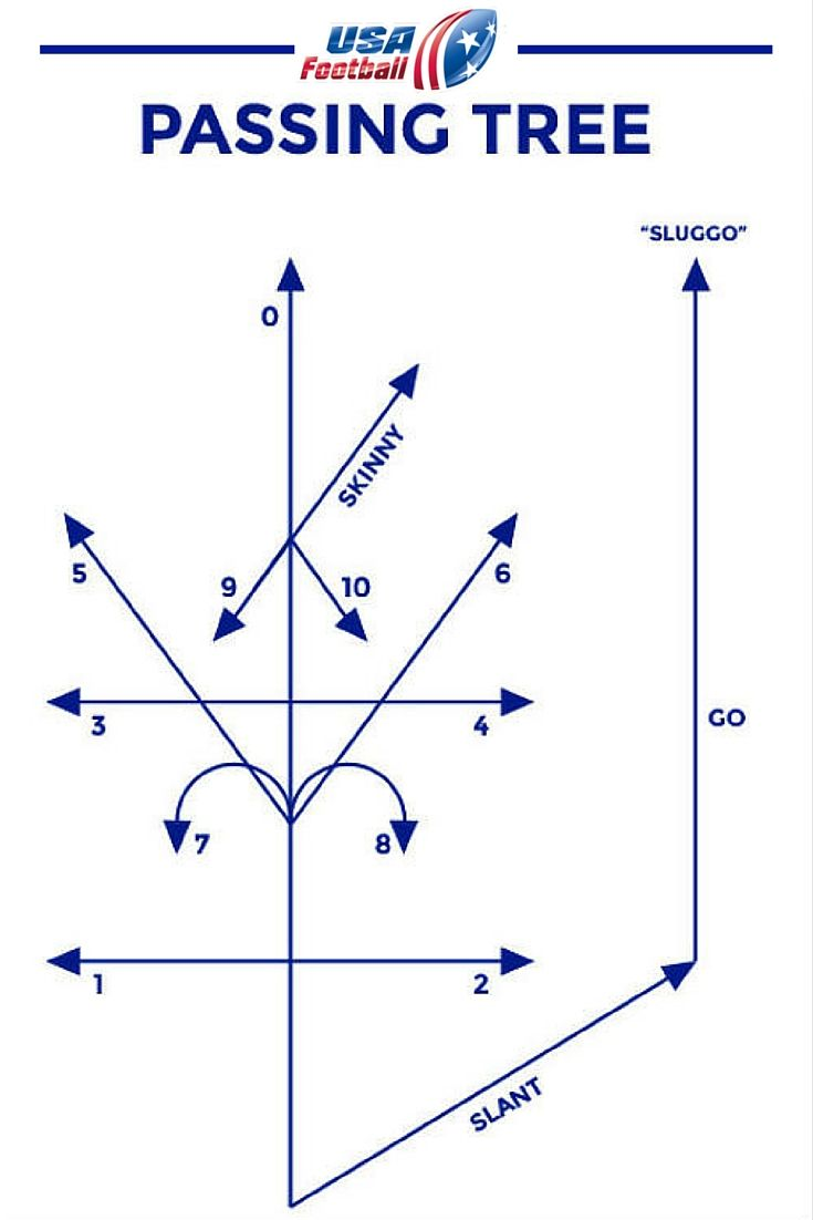 hight resolution of try this passing tree usafootball plays flag football plays youth football drills