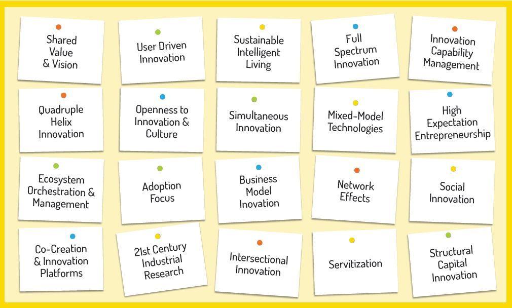 Open Innovation 2 0 Innovation Business Networking Innovation Design