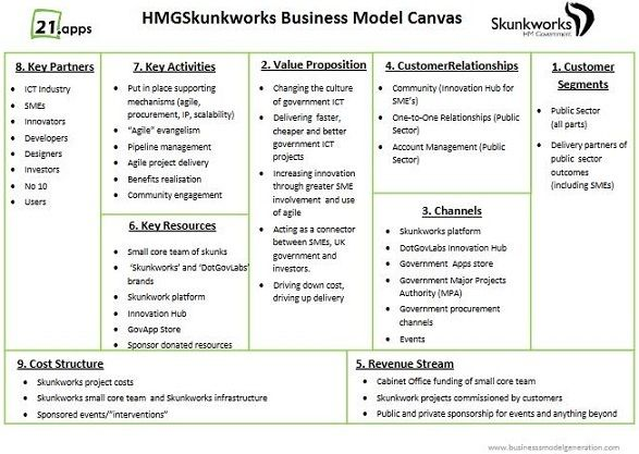 Final Published Business Model Canvas  Education