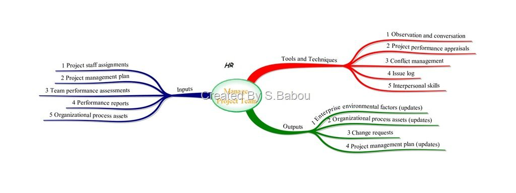 mind map of pmp exam Executing Process Group Process u2013 Manage - earned value analysis
