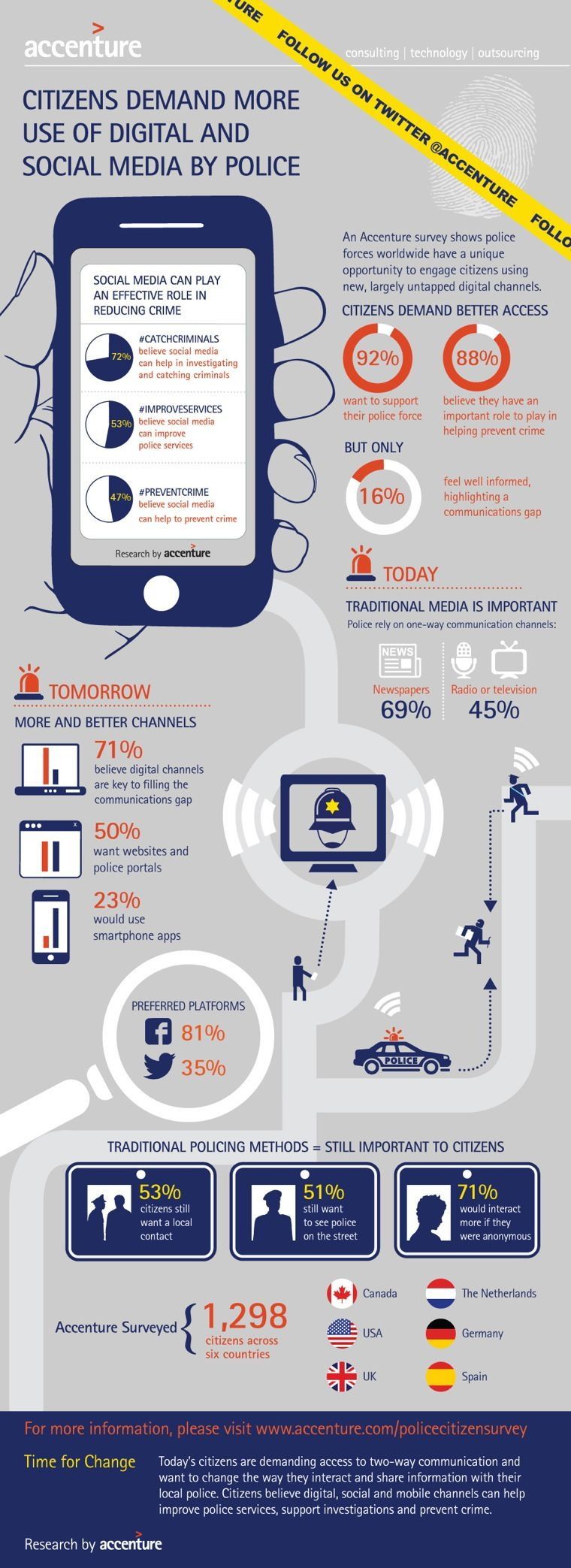 Why Law Enforcement Should Use Social Media [Infographic