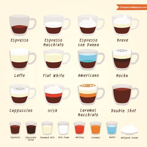 Different Types Of Coffee Explained In 2020 Coffee Type Coffee Chart Coffee Menu