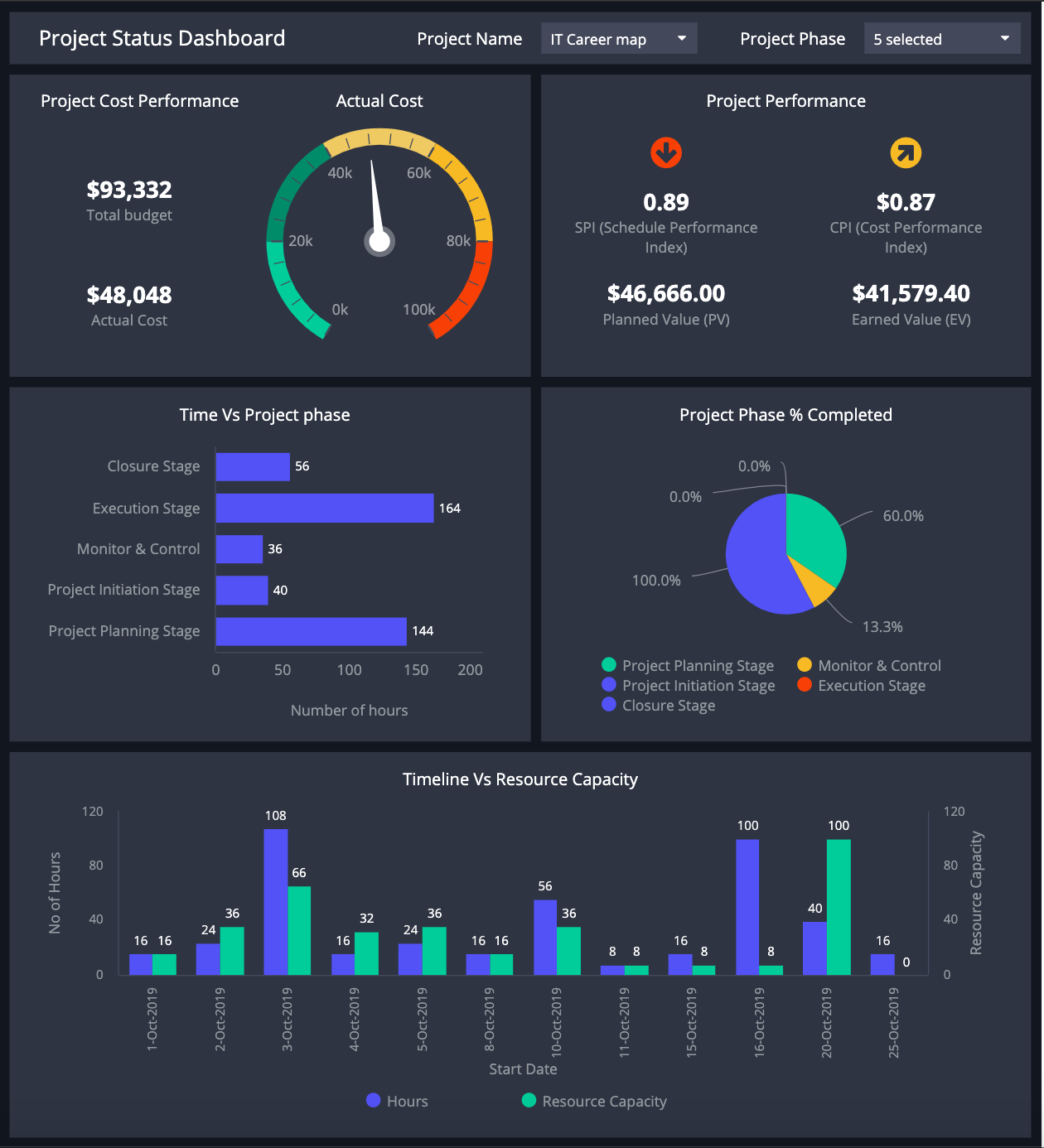 Ready To Use Dashboards For Project Management Clicdata Project Management Dashboard Performance Dashboard Data Dashboard