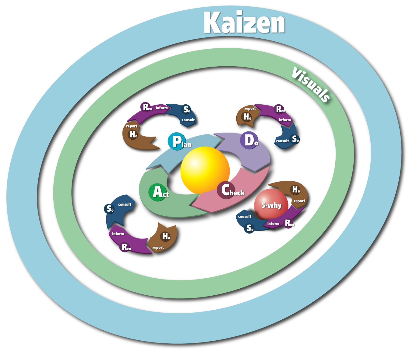 How to implement kaizen karn g bulsuk full speed ahead learn the basics of how to use the pdca cycle plan do check act the very first quality improvement and effective project management tool in your arsenal 1betcityfo Images