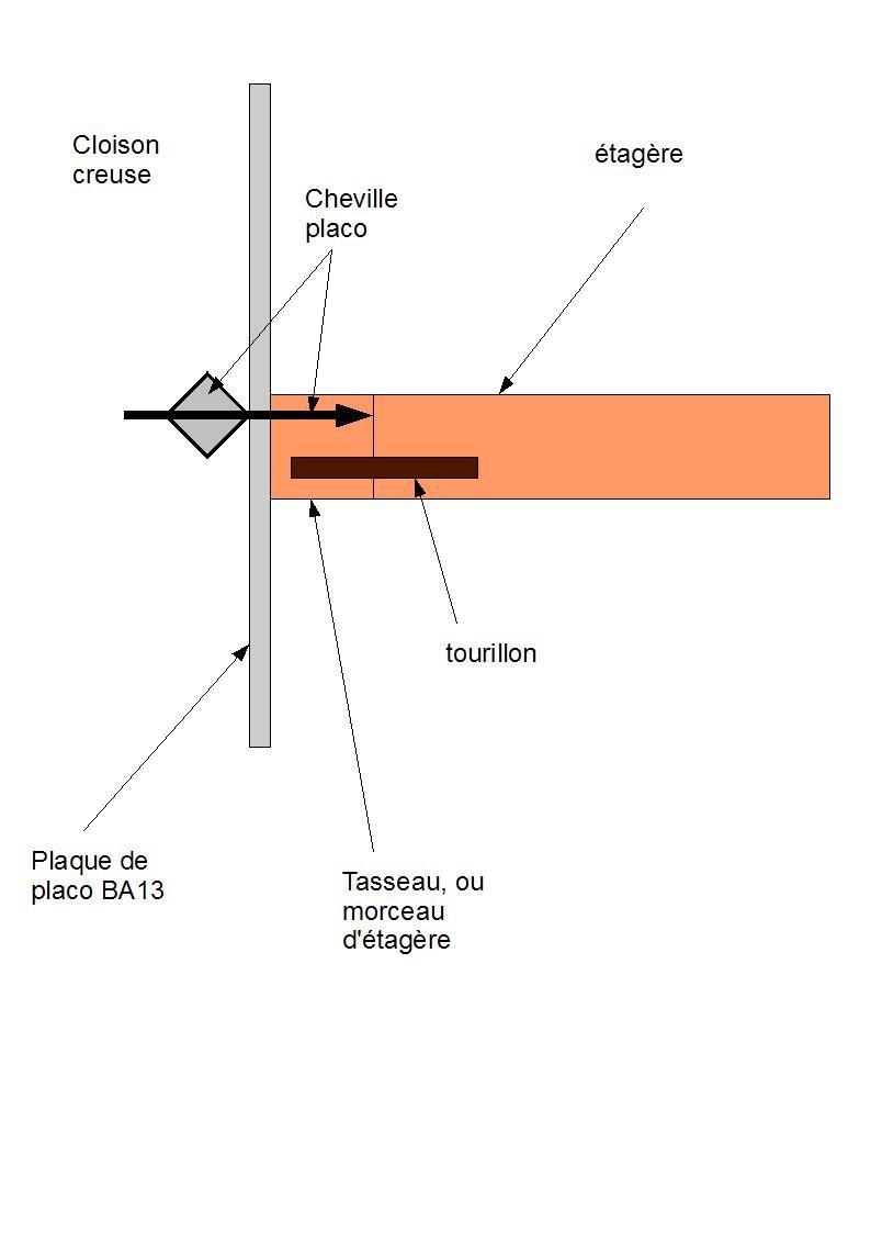 fixer etagere dans placo forum bois