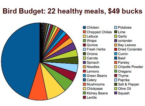 Budget - Click image to find more Health & Fitness Pinterest pins